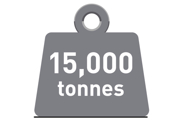 15,000 tonnes graphic