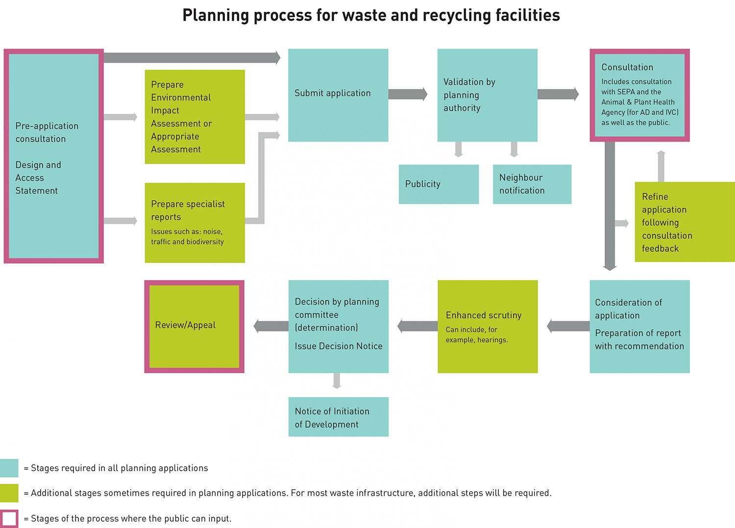 waste management plans template - process for creating waste and recycling facilities zero